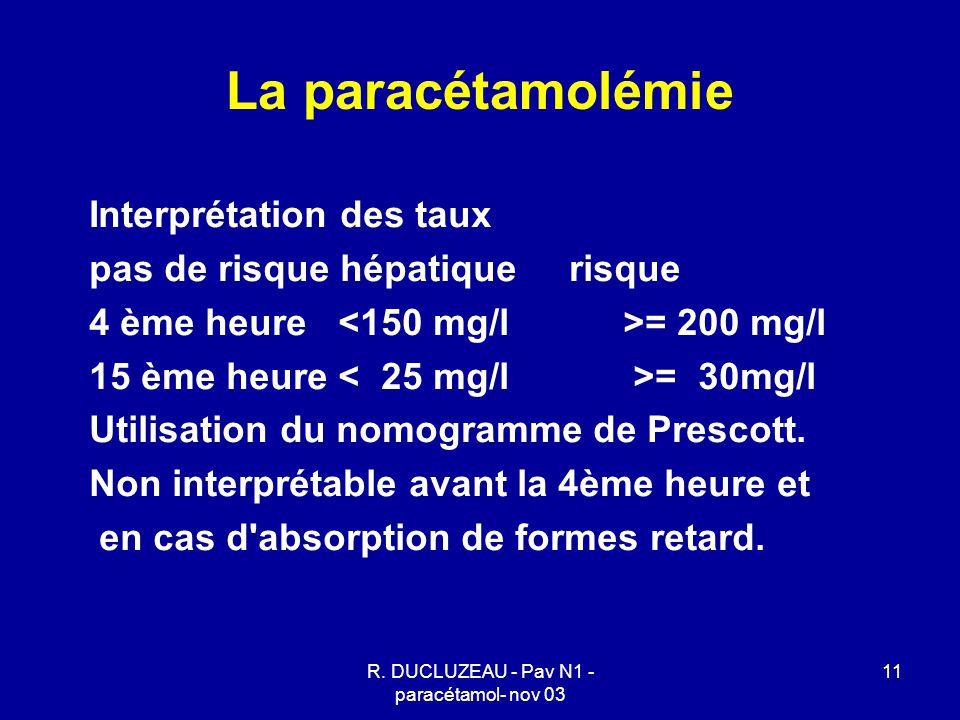 R. DUCLUZEAU - Pav N1 - paracétamol- nov 03 11 La paracétamolémie Interprétation des taux pas de risque hépatique risque 4 ème heure = 200 mg/l 15 ème