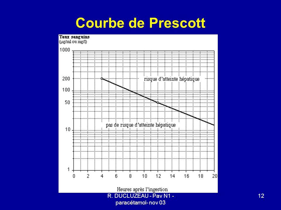 R. DUCLUZEAU - Pav N1 - paracétamol- nov 03 12 Courbe de Prescott