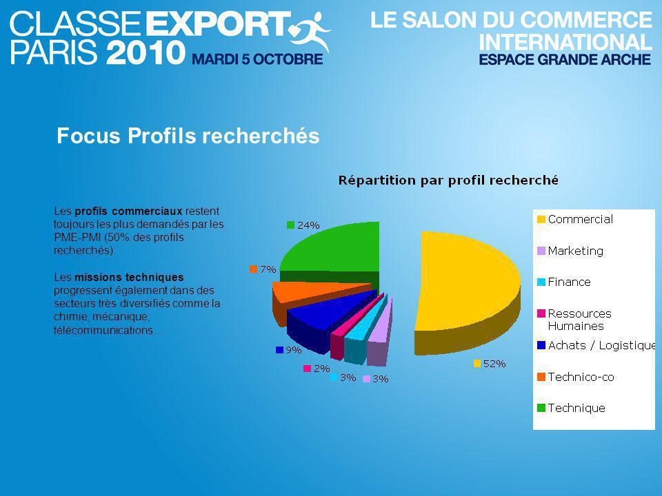 Les profils commerciaux restent toujours les plus demandés par les PME-PMI (50% des profils recherchés).