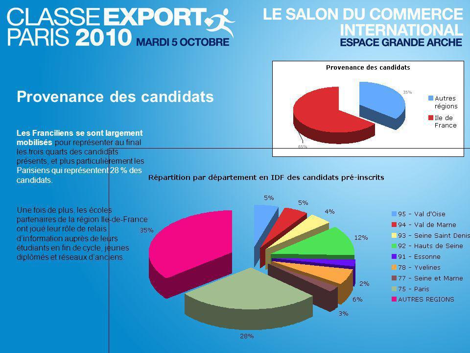 Les Franciliens se sont largement mobilisés pour représenter au final les trois quarts des candidats présents, et plus particulièrement les Parisiens qui représentent 28 % des candidats.