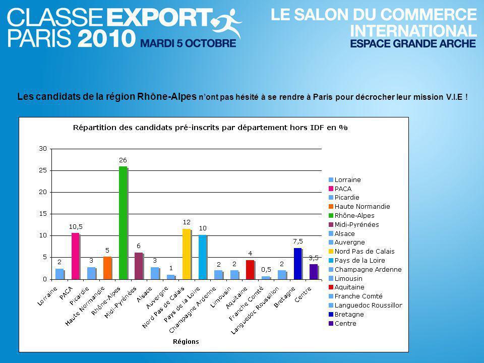 Les candidats de la région Rhône-Alpes n'ont pas hésité à se rendre à Paris pour décrocher leur mission V.I.E !