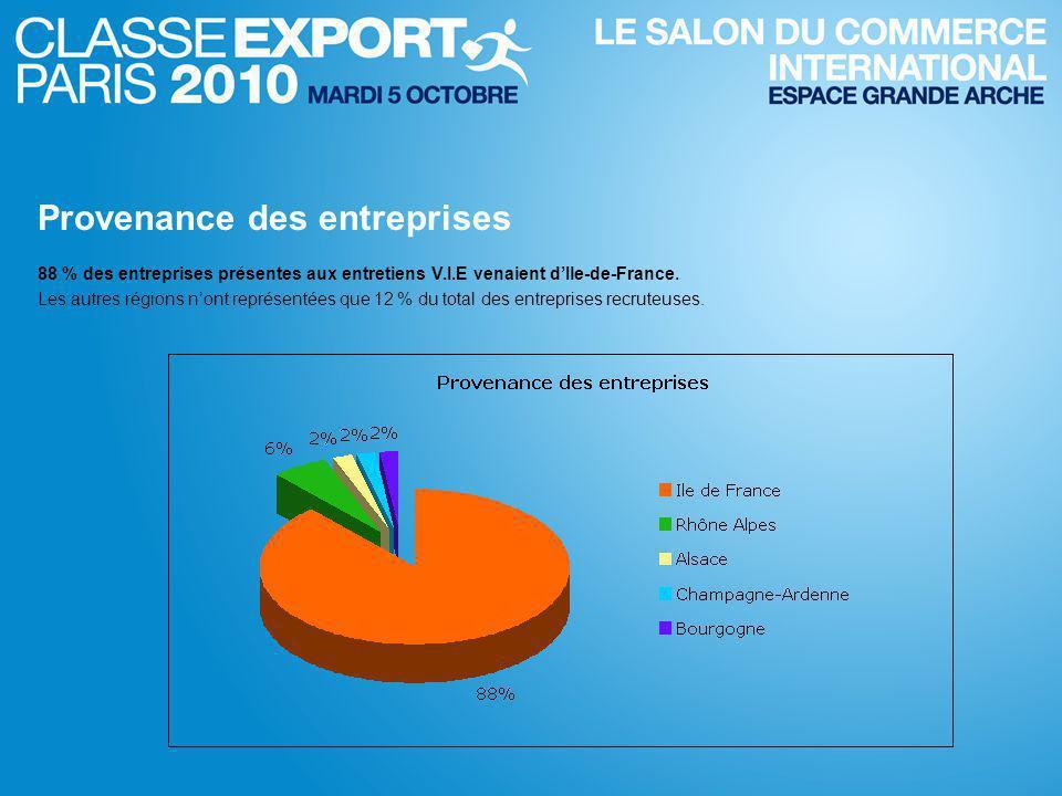 88 % des entreprises présentes aux entretiens V.I.E venaient d'Ile-de-France.