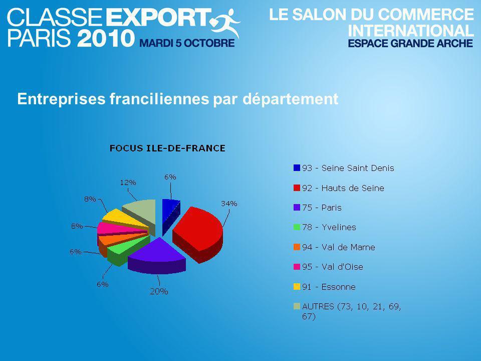 Entreprises franciliennes par département