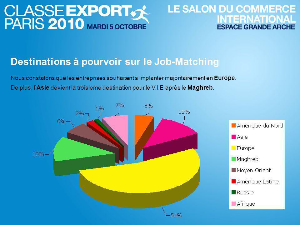 Destinations à pourvoir sur le Job-Matching Nous constatons que les entreprises souhaitent s'implanter majoritairement en Europe.