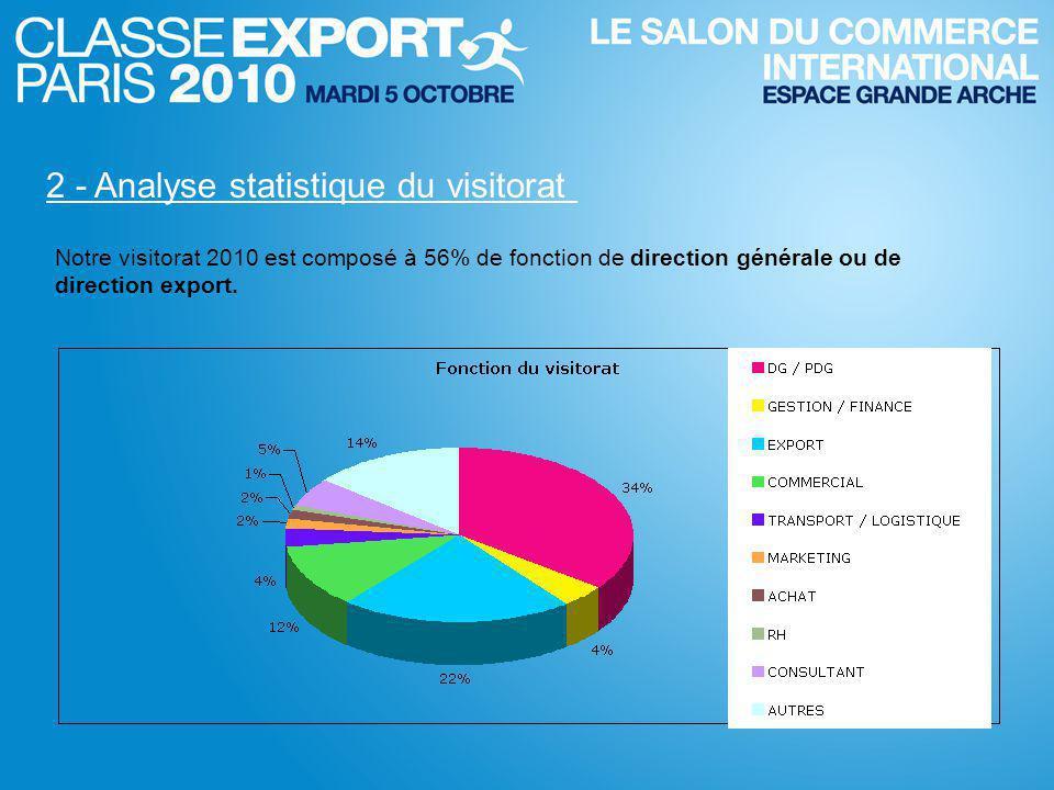 2 - Analyse statistique du visitorat Notre visitorat 2010 est composé à 56% de fonction de direction générale ou de direction export.