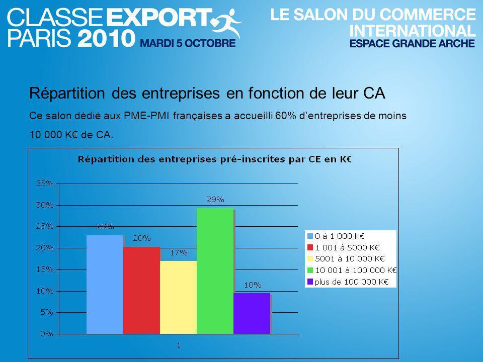 Répartition des entreprises en fonction de leur CA Ce salon dédié aux PME-PMI françaises a accueilli 60% d'entreprises de moins 10 000 K€ de CA.