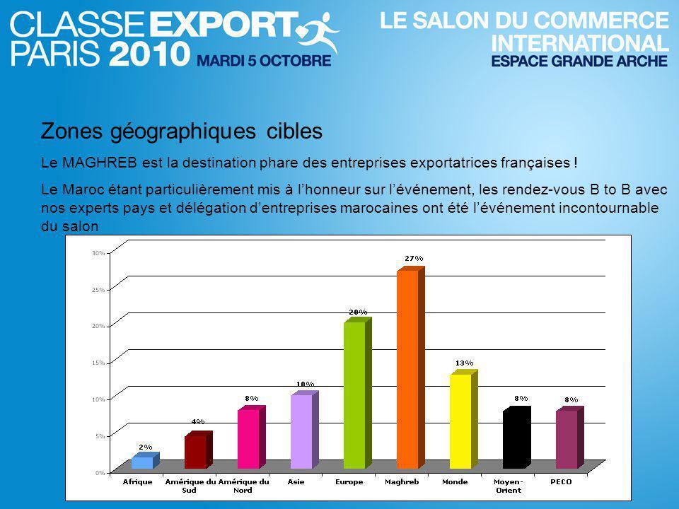 Zones géographiques cibles Le MAGHREB est la destination phare des entreprises exportatrices françaises .