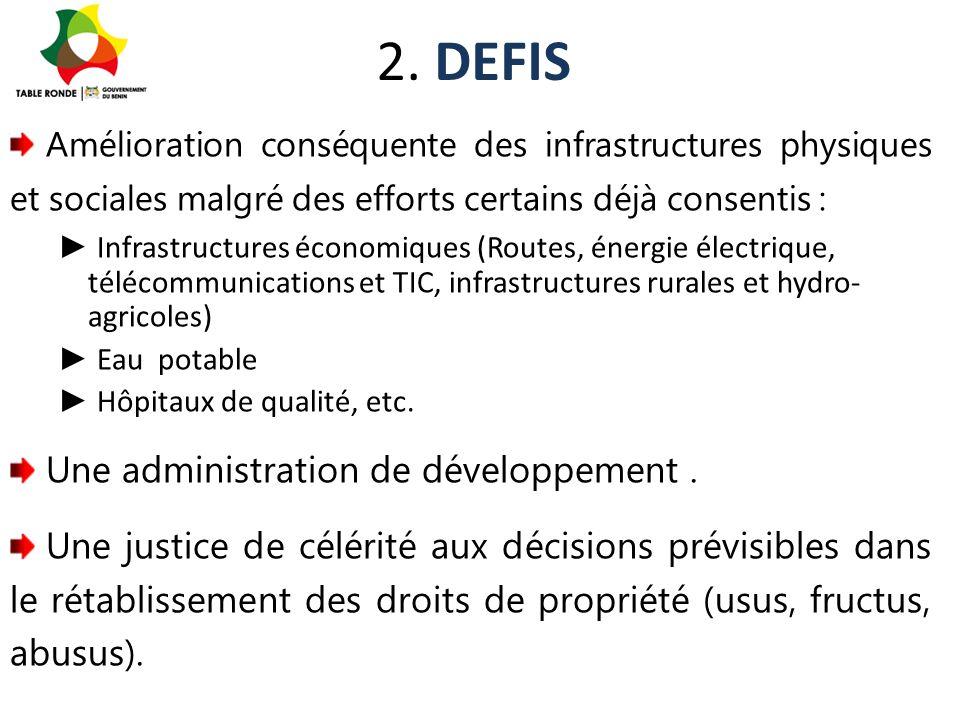 2. DEFIS Amélioration conséquente des infrastructures physiques et sociales malgré des efforts certains déjà consentis : ► Infrastructures économiques