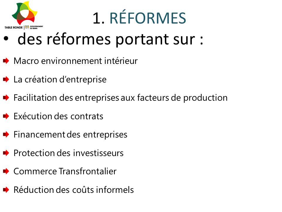 1. RÉFORMES des réformes portant sur : Macro environnement intérieur La création d'entreprise Facilitation des entreprises aux facteurs de production