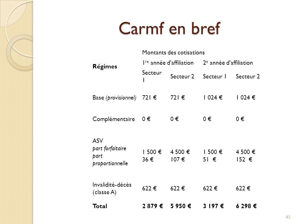 Carmf en bref Régimes Montants des cotisations 1 re année d'affiliation2 e année d'affiliation Secteur 1 Secteur 2Secteur 1Secteur 2 Base (provisionne