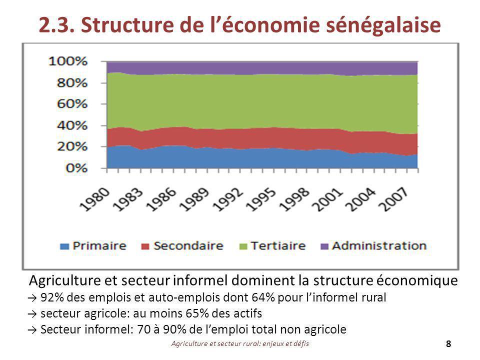 2.3. Structure de l'économie sénégalaise Agriculture et secteur informel dominent la structure économique → 92% des emplois et auto-emplois dont 64% p