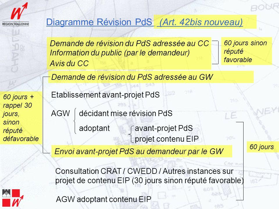 Demande de révision du PdS adressée au CC Information du public (par le demandeur) Avis du CC Etablissement avant-projet PdS AGW décidant mise révision PdS adoptant avant-projet PdS projet contenu EIP Consultation CRAT / CWEDD / Autres instances sur projet de contenu EIP (30 jours sinon réputé favorable) AGW adoptant contenu EIP 60 jours sinon réputé favorable Demande de révision du PdS adressée au GW Envoi avant-projet PdS au demandeur par le GW 60 jours + rappel 30 jours, sinon réputé défavorable 60 jours Diagramme Révision PdS (Art.