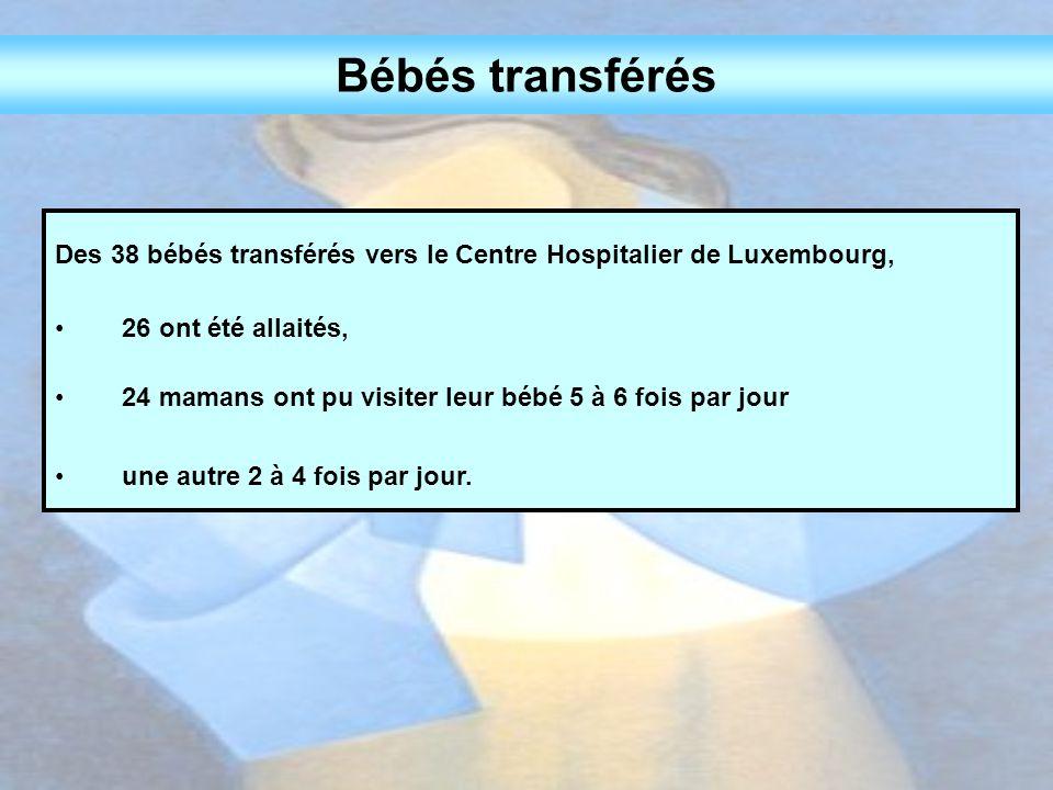 Des 38 bébés transférés vers le Centre Hospitalier de Luxembourg, 26 ont été allaités, 24 mamans ont pu visiter leur bébé 5 à 6 fois par jour une autr