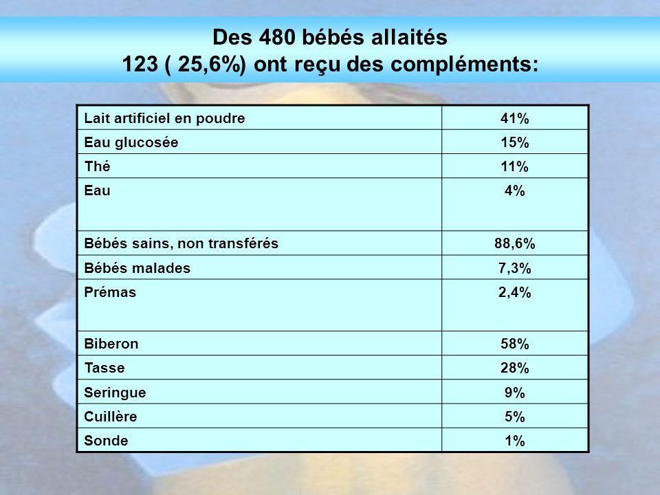 Lait artificiel en poudre41% Eau glucosée15% Thé11% Eau4% Bébés sains, non transférés88,6% Bébés malades7,3% Prémas2,4% Biberon58% Tasse28% Seringue9%