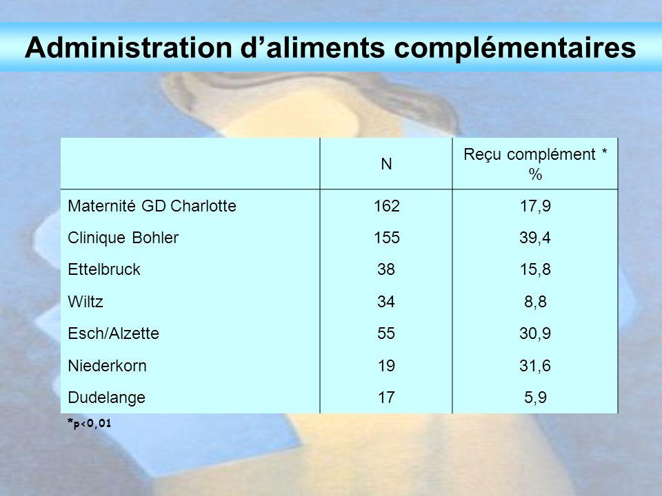 Administration d'aliments complémentaires N Reçu complément * % Maternité GD Charlotte16217,9 Clinique Bohler15539,4 Ettelbruck3815,8 Wiltz348,8 Esch/