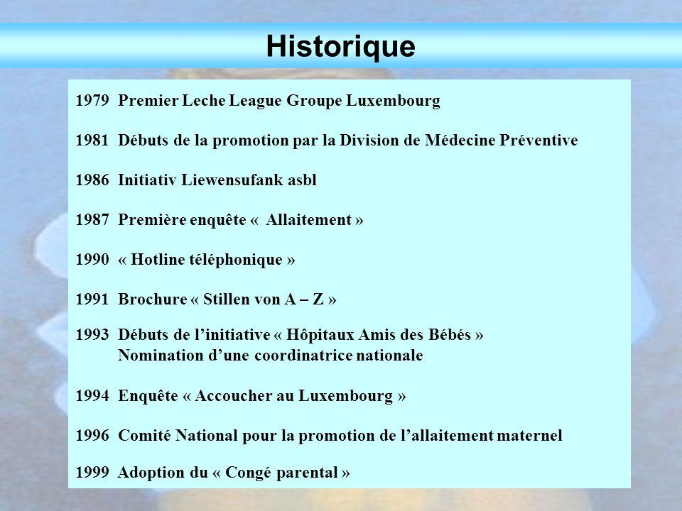 1979 Premier Leche League Groupe Luxembourg 1981 Débuts de la promotion par la Division de Médecine Préventive 1986 Initiativ Liewensufank asbl 1987 P
