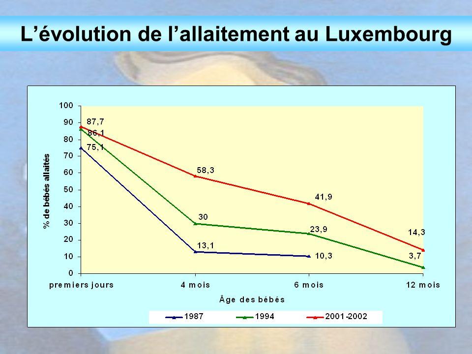 Première mise au sein (%) Des 480 bébés allaités 307 ont été mis au sein dans la salle d'accouchement Tous les bébésBébés sains, non transférés Salle d'accouchement64,076,1 Quelques heures après la naissance29,021,1 Courant de 1e journée de vie2,91,1 Plus tard4,11,7