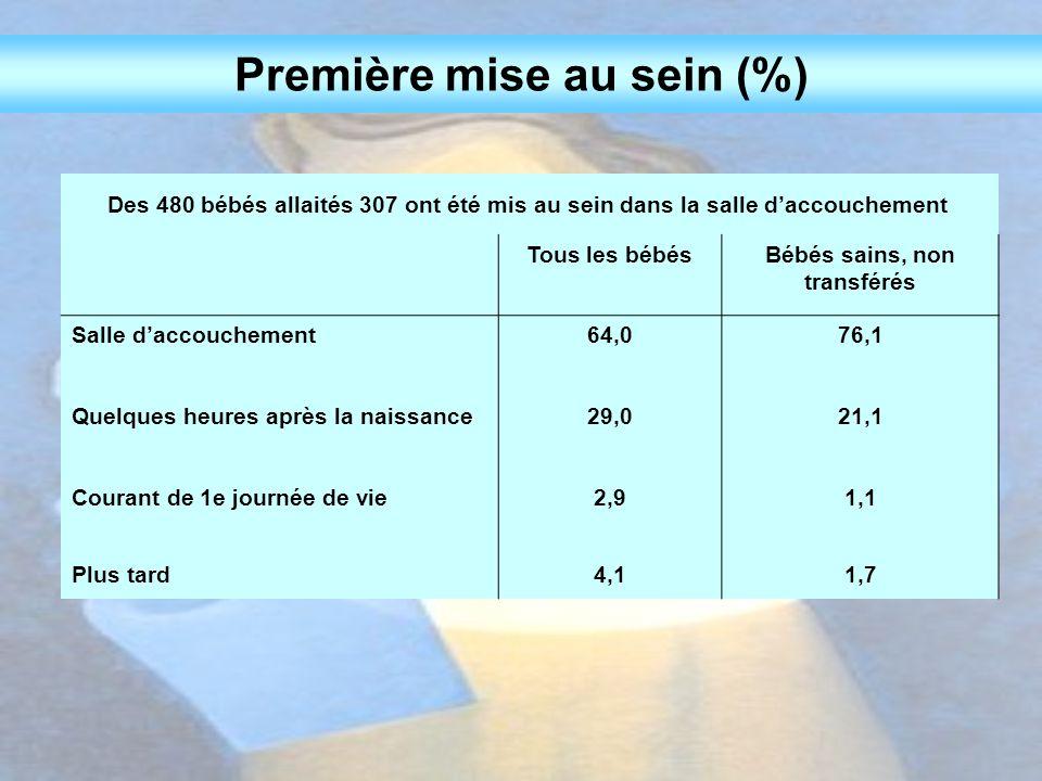 Explications possibles pour une première mise au sein tardive Mode d'accouchement TousBébés transférés (N=9) Bébés non transférés (N=24) En bonne santémaladeEn bonne santé Césarienne (N=19) À terme162113 Précoce321 Normal (N=14) À terme13310 Précoce11 Inconnu11 Total 347324