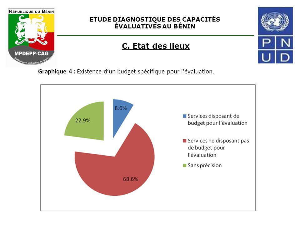 ETUDE DIAGNOSTIQUE DES CAPACITÉS ÉVALUATIVES AU BÉNIN C. Etat des lieux Graphique 4 : Existence d'un budget spécifique pour l'évaluation.