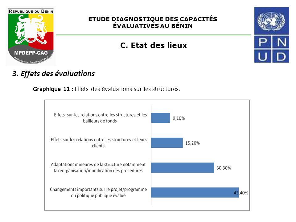 ETUDE DIAGNOSTIQUE DES CAPACITÉS ÉVALUATIVES AU BÉNIN C. Etat des lieux 3. Effets des évaluations Graphique 11 : Effets des évaluations sur les struct