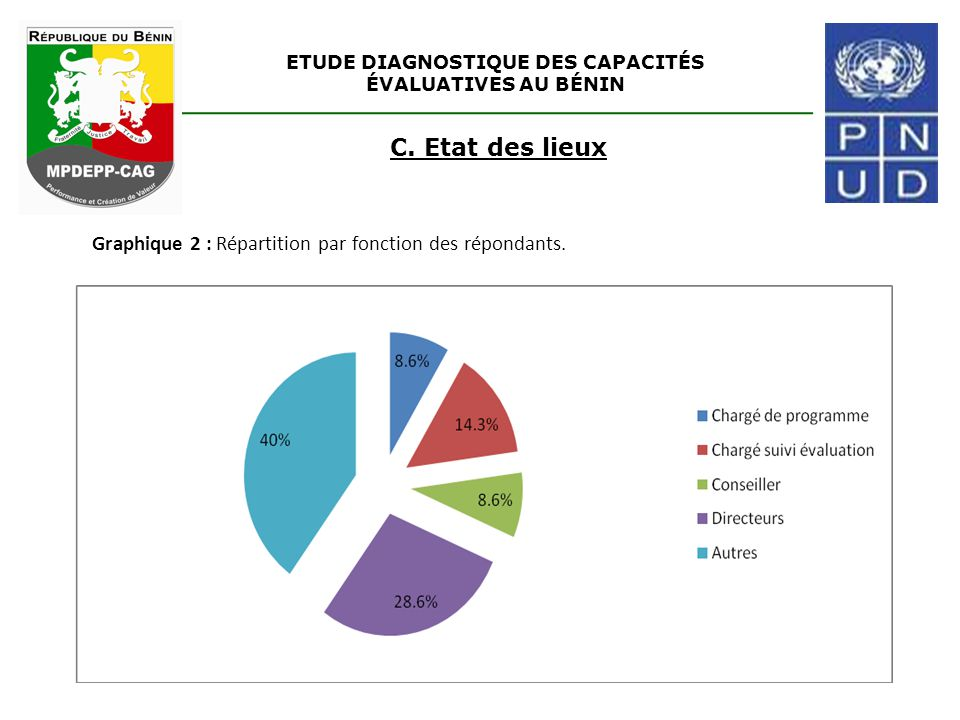 ETUDE DIAGNOSTIQUE DES CAPACITÉS ÉVALUATIVES AU BÉNIN C. Etat des lieux Graphique 2 : Répartition par fonction des répondants.