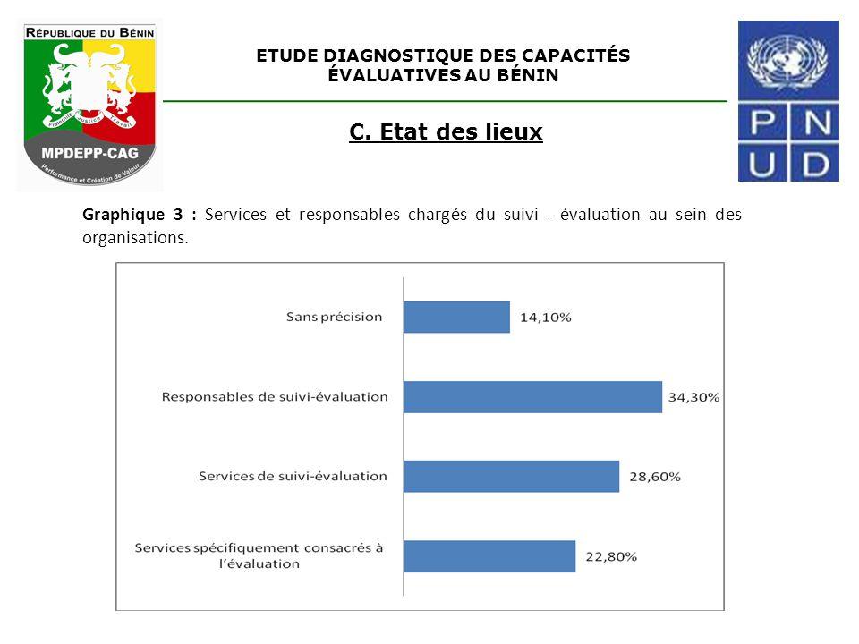 ETUDE DIAGNOSTIQUE DES CAPACITÉS ÉVALUATIVES AU BÉNIN C. Etat des lieux Graphique 3 : Services et responsables chargés du suivi - évaluation au sein d