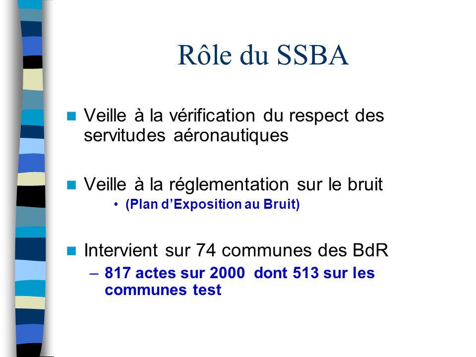 Rôle du SSBA Veille à la vérification du respect des servitudes aéronautiques Veille à la réglementation sur le bruit (Plan d'Exposition au Bruit) Int