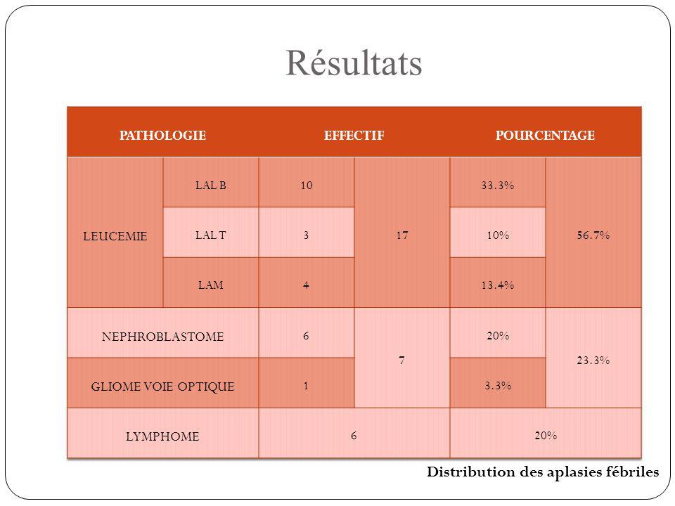 Résultats Distribution des aplasies fébriles