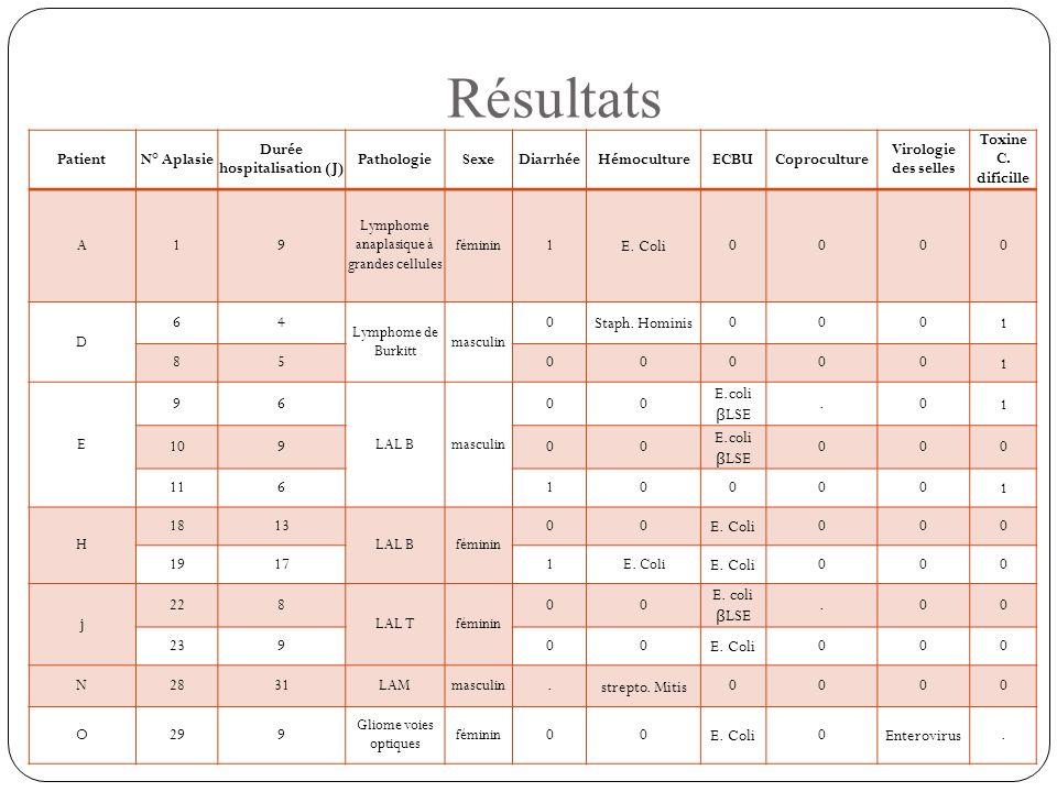 Résultats PatientN° Aplasie Durée hospitalisation (J) PathologieSexeDiarrhéeHémocultureECBUCoproculture Virologie des selles Toxine C. dificille A19 L
