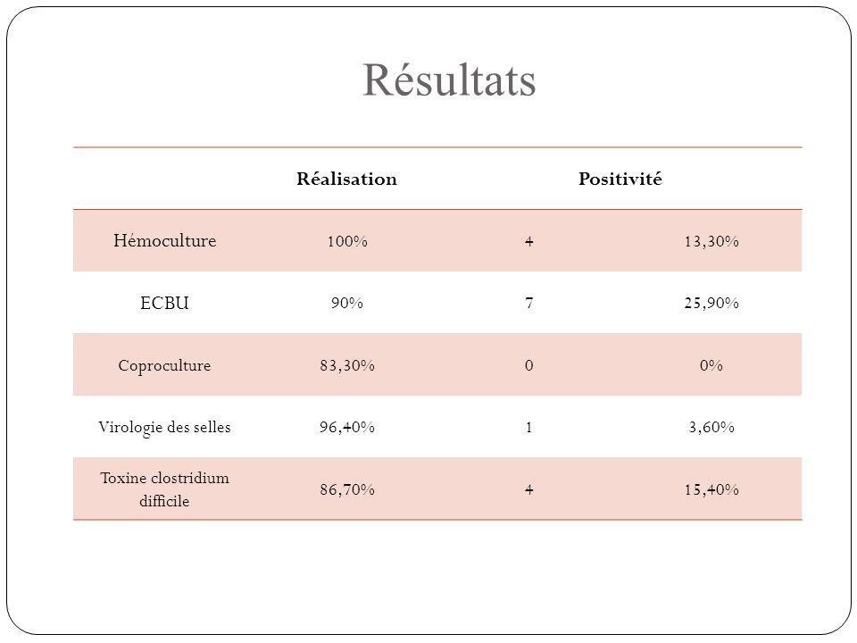 Résultats RéalisationPositivité Hémoculture 100%413,30% ECBU 90%725,90% Coproculture83,30%00% Virologie des selles96,40%13,60% Toxine clostridium diff