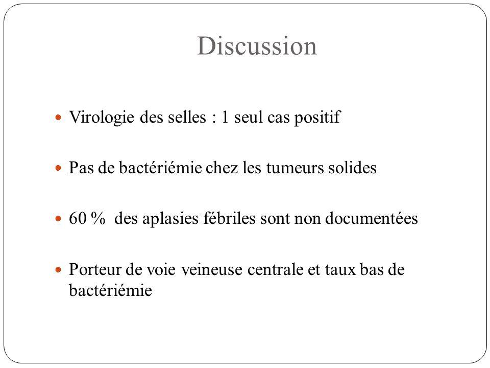 Discussion Virologie des selles : 1 seul cas positif Pas de bactériémie chez les tumeurs solides 60 % des aplasies fébriles sont non documentées Porte