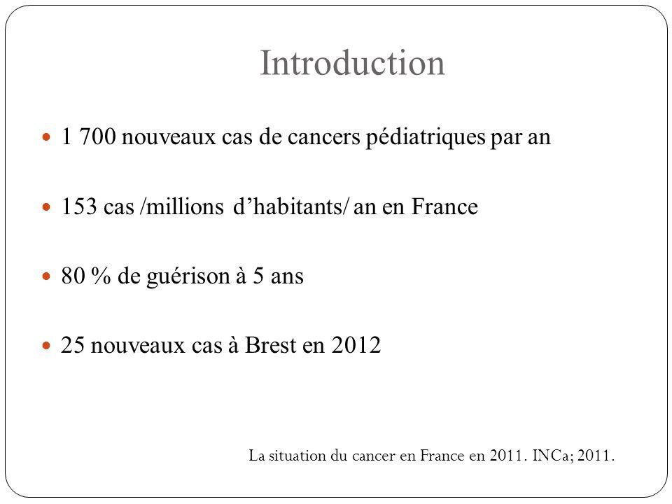Introduction 1 700 nouveaux cas de cancers pédiatriques par an 153 cas /millions d'habitants/ an en France 80 % de guérison à 5 ans 25 nouveaux cas à