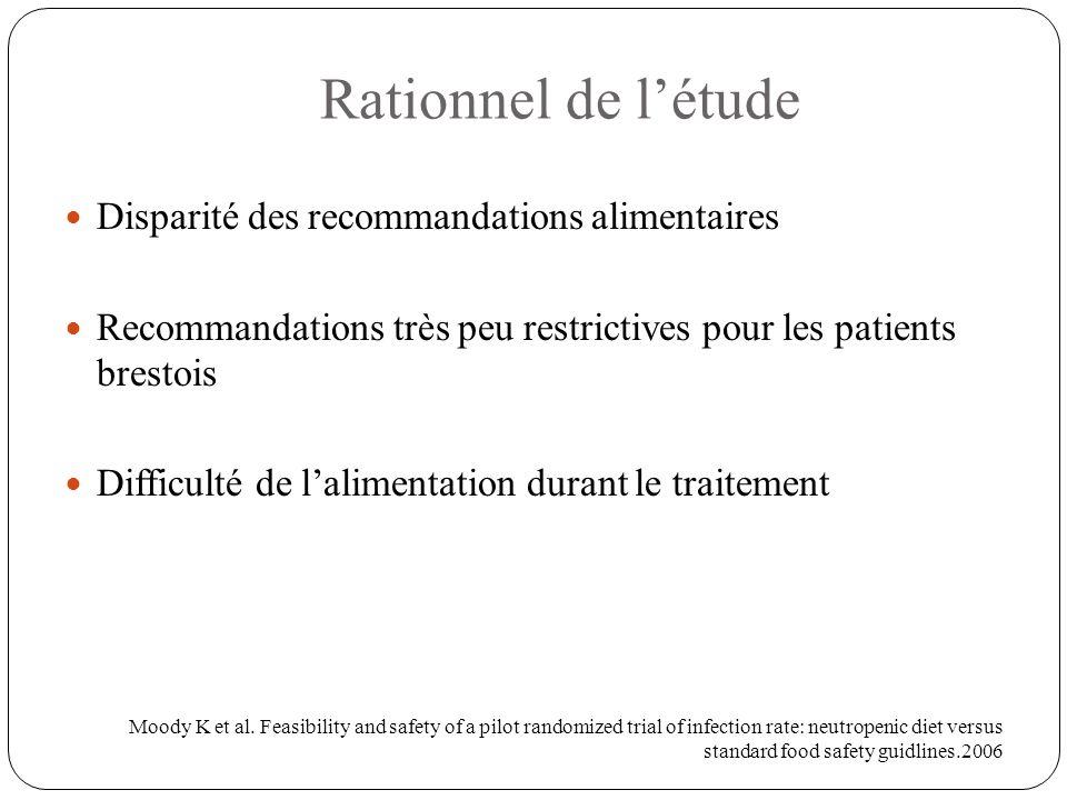 Discussion Limites de l'étude: - Petit échantillon - Exclusion d'une catégorie à risque de patients - Mono-centrique - Isolat géographique