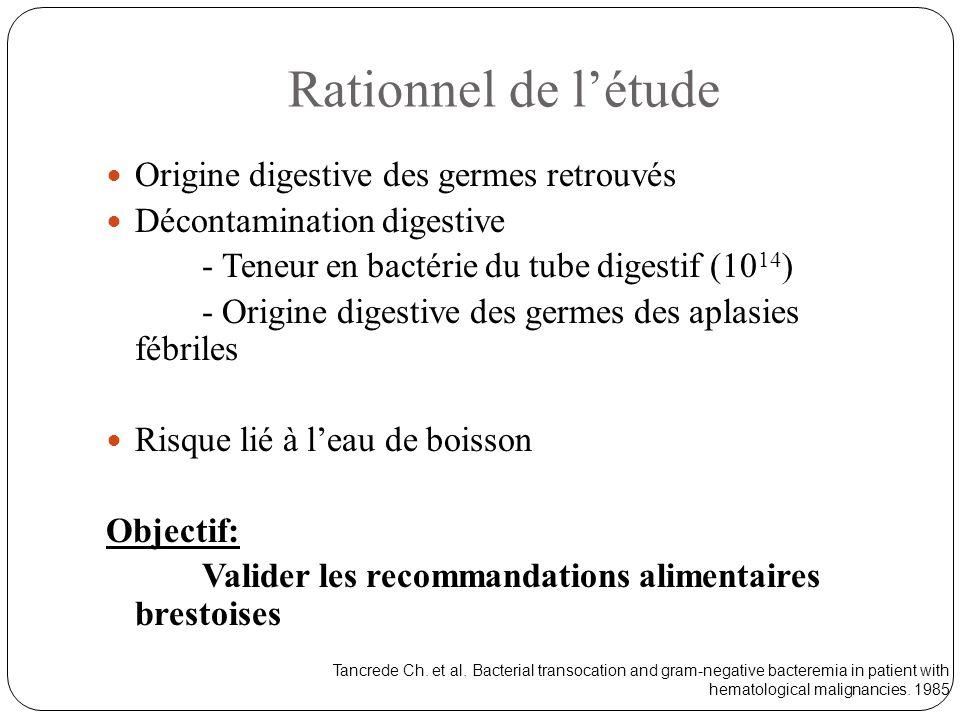 Rationnel de l'étude Origine digestive des germes retrouvés Décontamination digestive - Teneur en bactérie du tube digestif (10 14 ) - Origine digesti