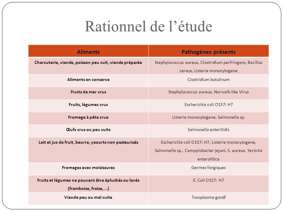 Rationnel de l'étude AlimentsPathogènes présents Charcuterie, viande, poisson peu cuit, viande préparée Staphylococcus aureus, Clostridium perfringens
