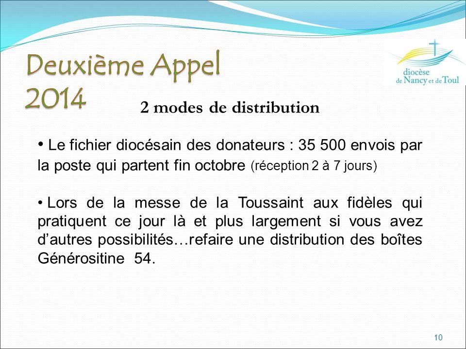 10 2 modes de distribution Le fichier diocésain des donateurs : 35 500 envois par la poste qui partent fin octobre (réception 2 à 7 jours) Lors de la