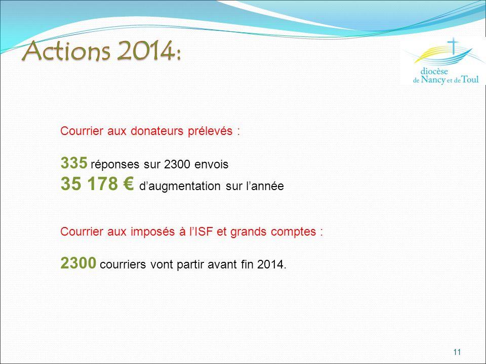 11 Courrier aux donateurs prélevés : 335 réponses sur 2300 envois 35 178 € d'augmentation sur l'année Courrier aux imposés à l'ISF et grands comptes : 2300 courriers vont partir avant fin 2014.
