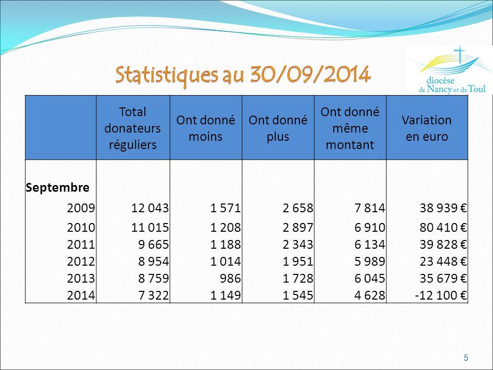5 Total donateurs réguliers Ont donné moins Ont donné plus Ont donné même montant Variation en euro Septembre 2009 12 043 1 571 2 658 7 814 38 939 € 2