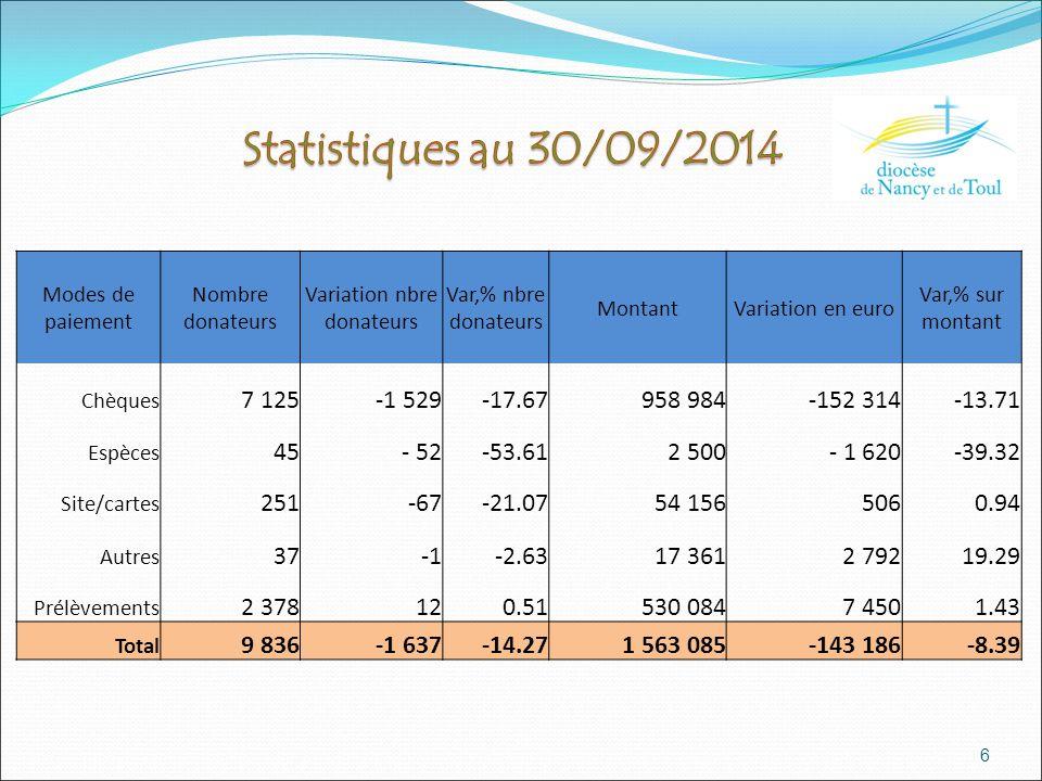 6 Modes de paiement Nombre donateurs Variation nbre donateurs Var,% nbre donateurs MontantVariation en euro Var,% sur montant Chèques 7 125-1 529-17.6