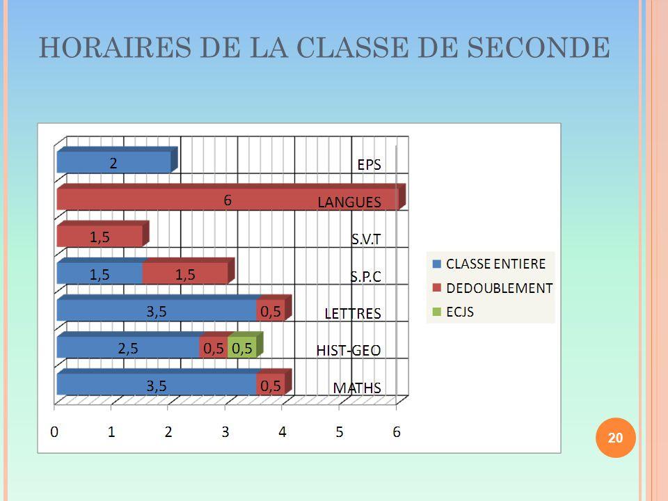 HORAIRES DE LA CLASSE DE SECONDE 15/03/12 20