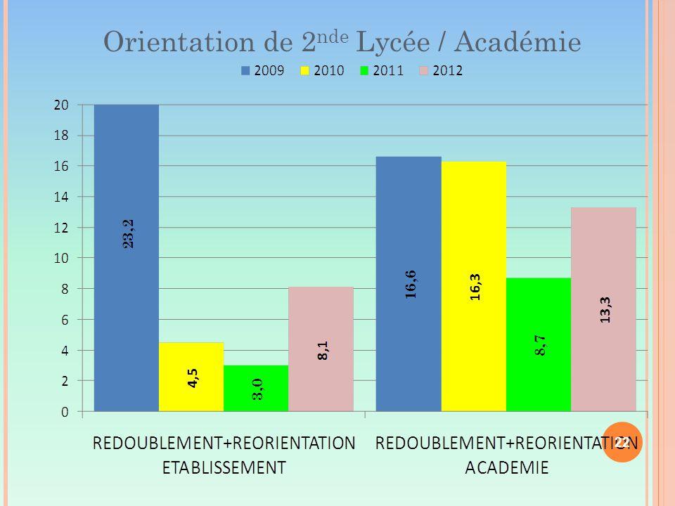 Orientation de 2 nde Lycée / Académie 22