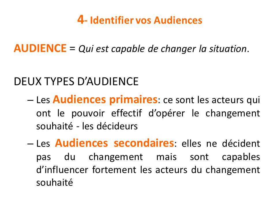 4 - Identifier vos Audiences AUDIENCE = Qui est capable de changer la situation. DEUX TYPES D'AUDIENCE – Les Audiences primaires : ce sont les acteurs