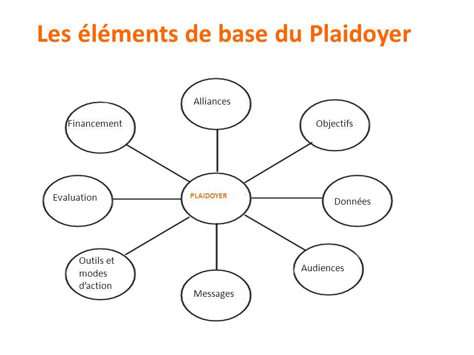 Les éléments de base du Plaidoyer Financement Alliances Objectifs Evaluation Outils et modes d'action Messages Audiences Données PLAIDOYER