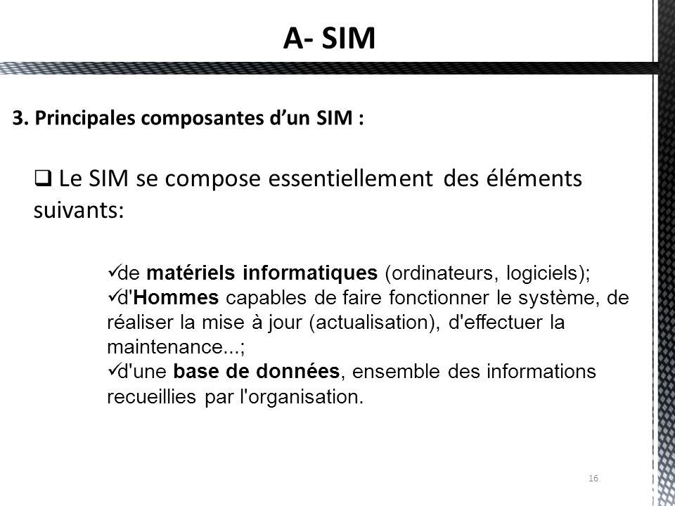 16  Le SIM se compose essentiellement des éléments suivants: 3. Principales composantes d'un SIM : de matériels informatiques (ordinateurs, logiciels