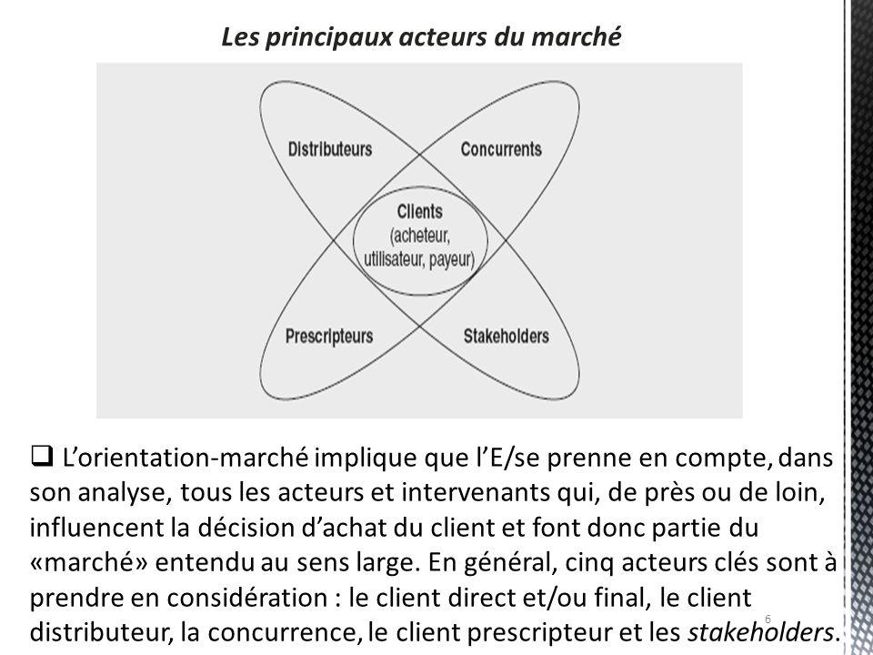 6 Les principaux acteurs du marché  L'orientation-marché implique que l'E/se prenne en compte, dans son analyse, tous les acteurs et intervenants qui