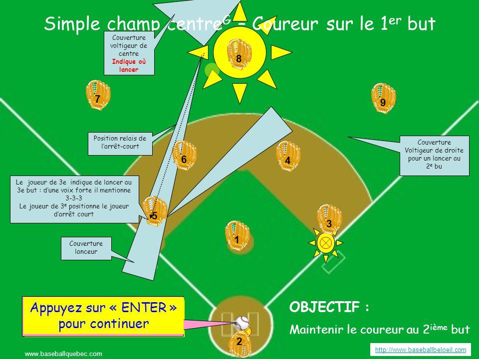 Simple champ centre G – Coureur sur le 1 er but http://www.baseballbeloeil.com www.baseballquebec.com 3 3 4 4 6 6 5 5 9 7 7 8 8 2 2 1 19 Appuyez sur « ENTER » pour continuer OBJECTIF : Maintenir le coureur au 2 ième but Appuyer sur « ENTER » pour frapper la balle Couverture voltigeur de centre Indique où lancer Couverture Voltigeur de droite pour un lancer au 2 e bu Couverture lanceur Position relais de l'arrêt-court Appuyez sur « ENTER » pour continuer Le joueur de 3e indique de lancer au 3e but : d'une voix forte il mentionne 3-3-3 Le joueur de 3 e positionne le joueur d'arrêt court