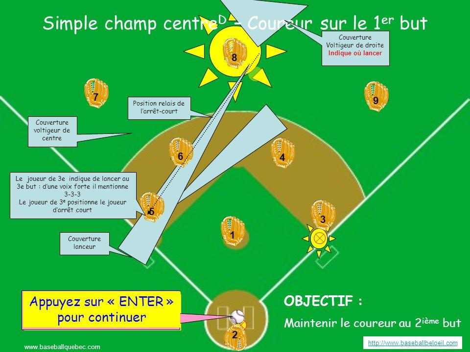 Simple champ centre D – Coureur sur le 1 er but http://www.baseballbeloeil.com www.baseballquebec.com 3 3 4 4 6 6 5 5 9 7 7 8 8 2 2 1 19 Appuyez sur « ENTER » pour continuer OBJECTIF : Maintenir le coureur au 2 ième but Appuyer sur « ENTER » pour frapper la balle Couverture voltigeur de centre Couverture Voltigeur de droite Indique où lancer Couverture lanceur Position relais de l'arrêt-court Appuyez sur « ENTER » pour continuer Le joueur de 3e indique de lancer au 3e but : d'une voix forte il mentionne 3-3-3 Le joueur de 3 e positionne le joueur d'arrêt court
