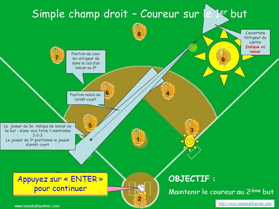 Simple champ gauche – Coureur sur le 2 ième but http://www.baseballbeloeil.com www.baseballquebec.com 3 3 4 4 6 6 5 5 9 7 7 8 8 2 2 1 19 Appuyez sur « ENTER » pour continuer OBJECTIF : Maintenir le coureur au 3 ième but Appuyer sur « ENTER » pour frapper la balle Couverture voltigeur de centre Indique où lancer Couverture Voltigeur de droite.