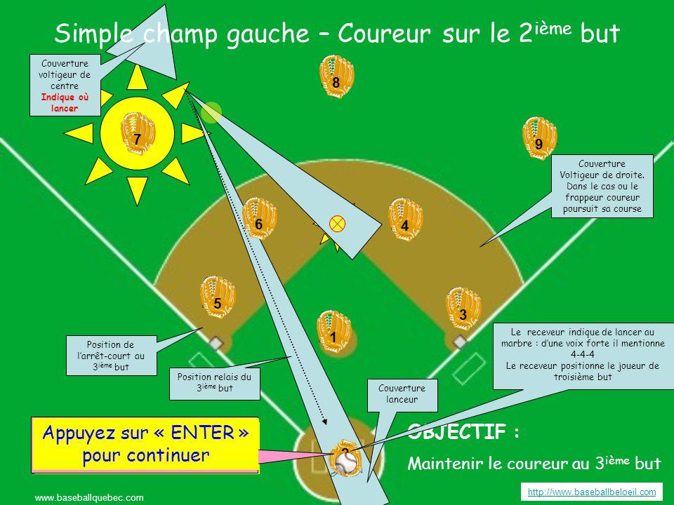 Simple champ droit – Coureur sur le 2 ième but http://www.baseballbeloeil.com www.baseballquebec.com 3 3 4 4 6 6 5 5 9 7 7 8 8 2 2 1 19 Appuyez sur « ENTER » pour continuer OBJECTIF : Maintenir le coureur au 3 ième but Appuyer sur « ENTER » pour frapper la balle Couverture voltigeur de droite Couvre le 2 e dans le cas d'un lancé Couverture Voltigeur de Centre Indique où lancé Couverture lanceur Position relais du 1 er but Appuyez sur « ENTER » pour continuer Position de l'arrêt-court au 2 ième but Le receveur indique de lancer au marbre : d'une voix forte il mentionne 4-4-4 Le receveur positionne le joueur de Premier but but Position du deuxième but