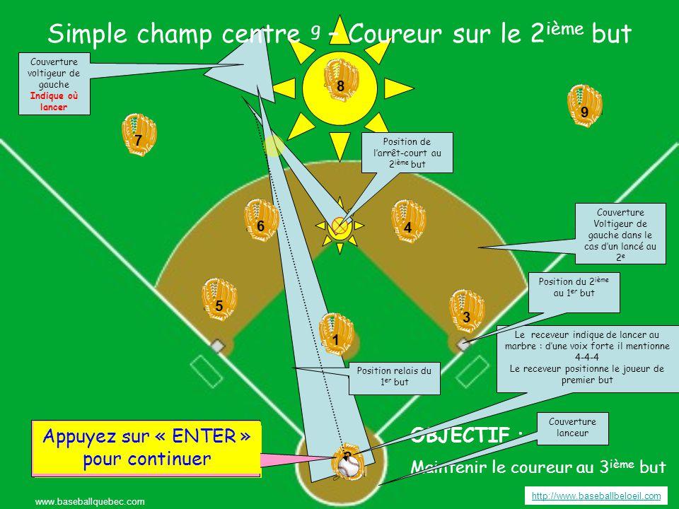 Simple champ centre g – Coureur sur le 2 ième but http://www.baseballbeloeil.com www.baseballquebec.com 3 3 4 4 6 6 5 5 9 7 7 8 8 2 2 1 19 Appuyez sur « ENTER » pour continuer OBJECTIF : Maintenir le coureur au 3 ième but Appuyer sur « ENTER » pour frapper la balle Couverture voltigeur de gauche Indique où lancer Couverture Voltigeur de gauche dans le cas d'un lancé au 2 e Couverture lanceur Position relais du 1 er but Appuyez sur « ENTER » pour continuer Position de l'arrêt-court au 2 ième but Le receveur indique de lancer au marbre : d'une voix forte il mentionne 4-4-4 Le receveur positionne le joueur de premier but Position du 2 ième au 1 er but